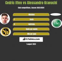 Cedric Itten vs Alessandro Kraeuchi h2h player stats