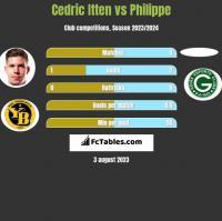 Cedric Itten vs Philippe h2h player stats