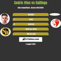 Cedric Itten vs Itaitinga h2h player stats