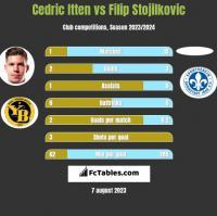 Cedric Itten vs Filip Stojilkovic h2h player stats