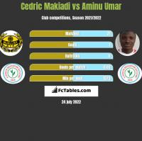 Cedric Makiadi vs Aminu Umar h2h player stats