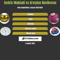 Cedric Makiadi vs Arvydas Novikovas h2h player stats