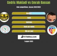 Cedric Makiadi vs Emrah Bassan h2h player stats