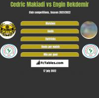 Cedric Makiadi vs Engin Bekdemir h2h player stats