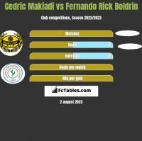 Cedric Makiadi vs Fernando Rick Boldrin h2h player stats
