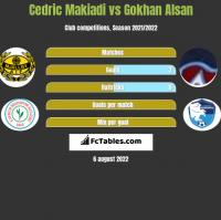 Cedric Makiadi vs Gokhan Alsan h2h player stats