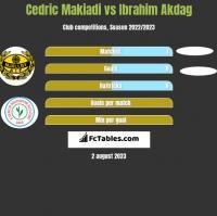 Cedric Makiadi vs Ibrahim Akdag h2h player stats