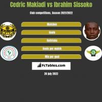 Cedric Makiadi vs Ibrahim Sissoko h2h player stats