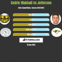 Cedric Makiadi vs Jefferson h2h player stats