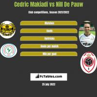 Cedric Makiadi vs Nill De Pauw h2h player stats