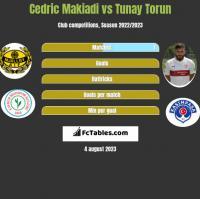 Cedric Makiadi vs Tunay Torun h2h player stats