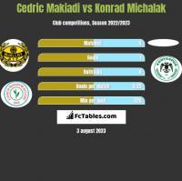 Cedric Makiadi vs Konrad Michalak h2h player stats