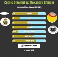Cedric Omoigui vs Alexandru Chipciu h2h player stats