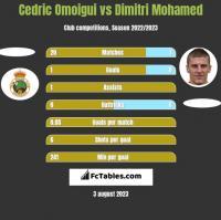Cedric Omoigui vs Dimitri Mohamed h2h player stats