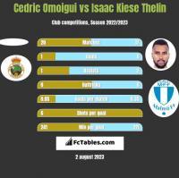 Cedric Omoigui vs Isaac Kiese Thelin h2h player stats