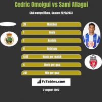 Cedric Omoigui vs Sami Allagui h2h player stats