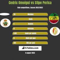 Cedric Omoigui vs Stipe Perica h2h player stats