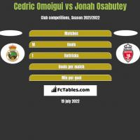 Cedric Omoigui vs Jonah Osabutey h2h player stats