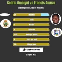 Cedric Omoigui vs Francis Amuzu h2h player stats