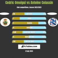 Cedric Omoigui vs Antoine Colassin h2h player stats