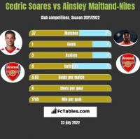 Cedric Soares vs Ainsley Maitland-Niles h2h player stats