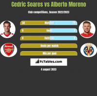 Cedric Soares vs Alberto Moreno h2h player stats