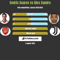 Cedric Soares vs Alex Sandro h2h player stats