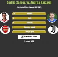 Cedric Soares vs Andrea Barzagli h2h player stats