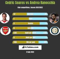 Cedric Soares vs Andrea Ranocchia h2h player stats