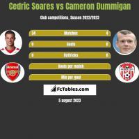 Cedric Soares vs Cameron Dummigan h2h player stats