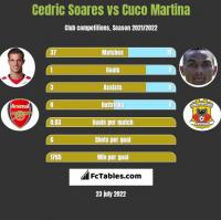 Cedric Soares vs Cuco Martina h2h player stats