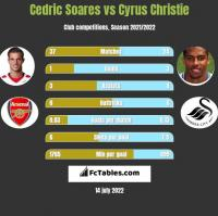 Cedric Soares vs Cyrus Christie h2h player stats