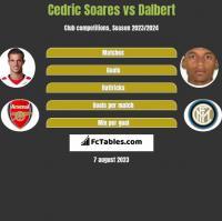 Cedric Soares vs Dalbert h2h player stats