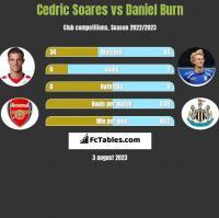 Cedric Soares vs Daniel Burn h2h player stats
