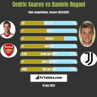 Cedric Soares vs Daniele Rugani h2h player stats