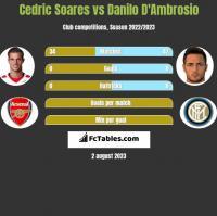 Cedric Soares vs Danilo D'Ambrosio h2h player stats