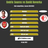Cedric Soares vs David Hovorka h2h player stats