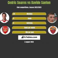 Cedric Soares vs Davide Santon h2h player stats