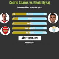 Cedric Soares vs Elseid Hysaj h2h player stats