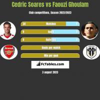 Cedric Soares vs Faouzi Ghoulam h2h player stats