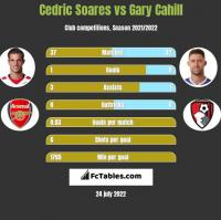Cedric Soares vs Gary Cahill h2h player stats