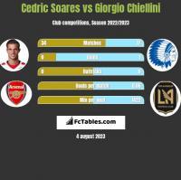 Cedric Soares vs Giorgio Chiellini h2h player stats