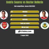 Cedric Soares vs Hector Bellerin h2h player stats