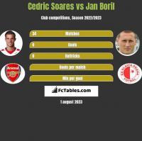 Cedric Soares vs Jan Boril h2h player stats