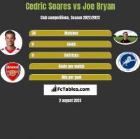 Cedric Soares vs Joe Bryan h2h player stats