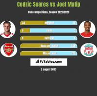 Cedric Soares vs Joel Matip h2h player stats