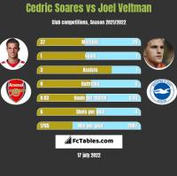 Cedric Soares vs Joel Veltman h2h player stats