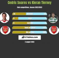 Cedric Soares vs Kieran Tierney h2h player stats