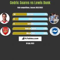 Cedric Soares vs Lewis Dunk h2h player stats