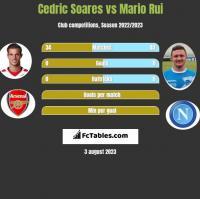 Cedric Soares vs Mario Rui h2h player stats